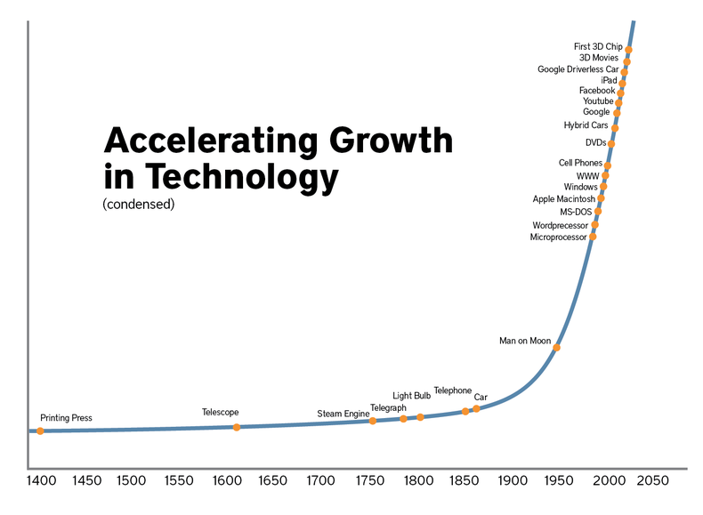 growth rate of information technology sector in india with some graph