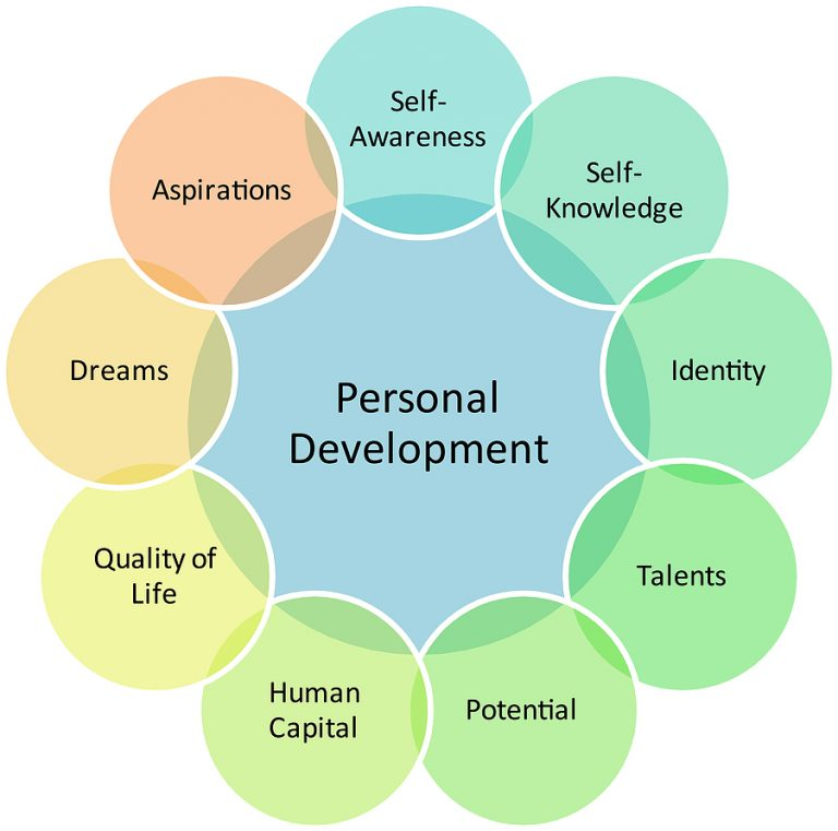 personal development as strategic manager