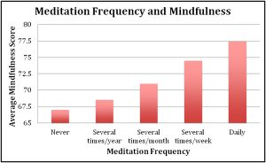 Whizolosophy | Meditation Frequency and Mindfulness