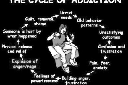 Whizolosophy Dealing With Addictions Quotes